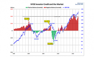 NYSE Investor Credit Market Chart