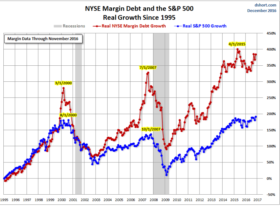 Level of Margin Debt
